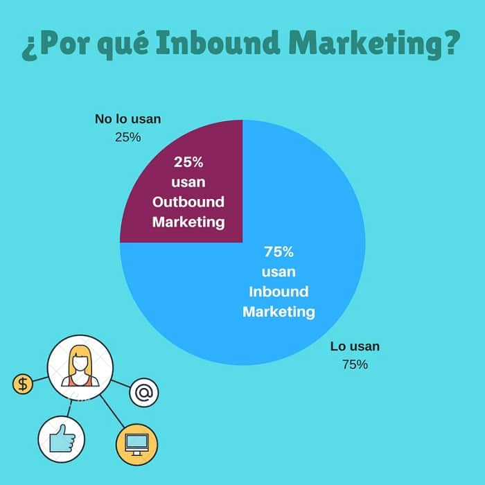 empresas que usan Inbound Marketing - Agencia de Inbound Marketing en Madrid - Nestrategia