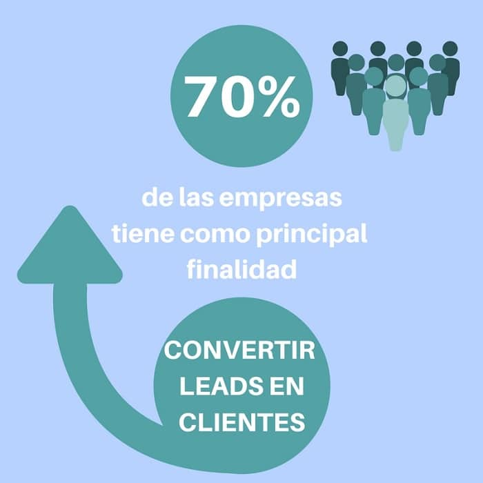 Finalidad de las empresas que escogen Inbound Marketing - Agencia de Inbound Marketing en Madrid