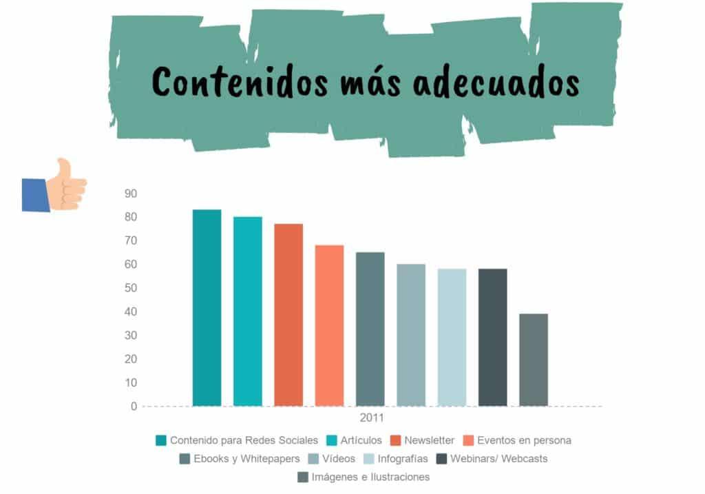 Contenidos que más te conviene usar - Agencia de Inbound Marketing en Madrid