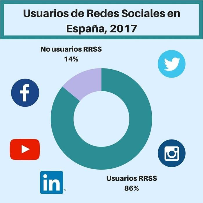 usuarios en españa de redes sociales - Agencia de Inbound Marketing en Madrid