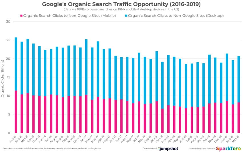 google-organico-clic-oportunidad-2019
